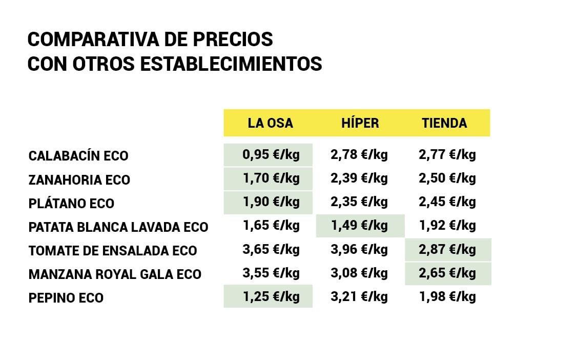 Precios más baratos en verdura y fruta ecológica y bio en Madrid