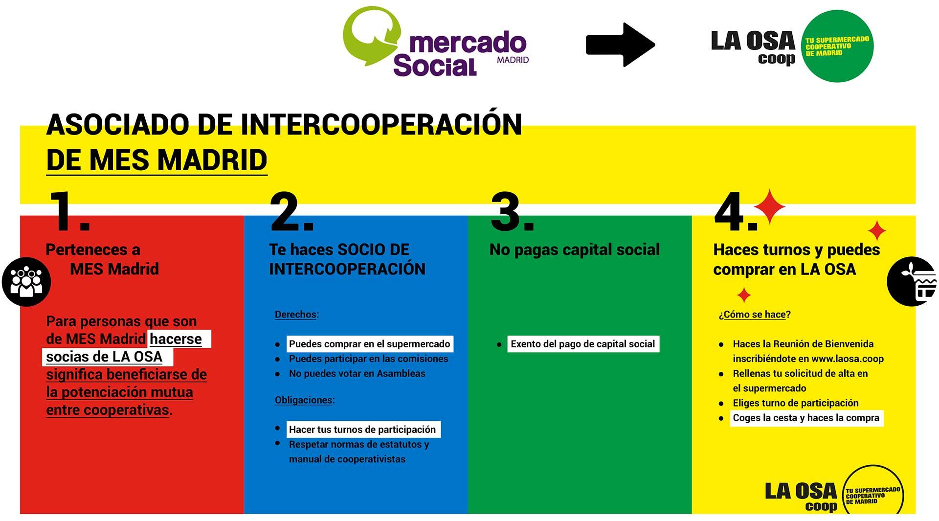 Acuerdo MES Madrid - LA OSA